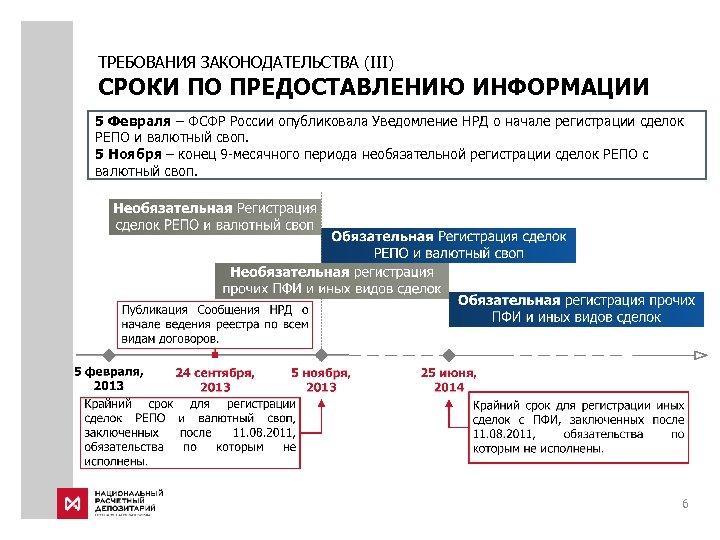 ТРЕБОВАНИЯ ЗАКОНОДАТЕЛЬСТВА (III) СРОКИ ПО ПРЕДОСТАВЛЕНИЮ ИНФОРМАЦИИ 5 Февраля – ФСФР России опубликовала Уведомление