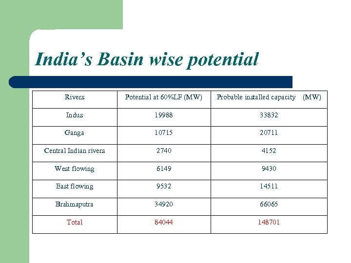 India's Basin wise potential Rivers Potential at 60%LF (MW) Probable installed capacity (MW) Indus