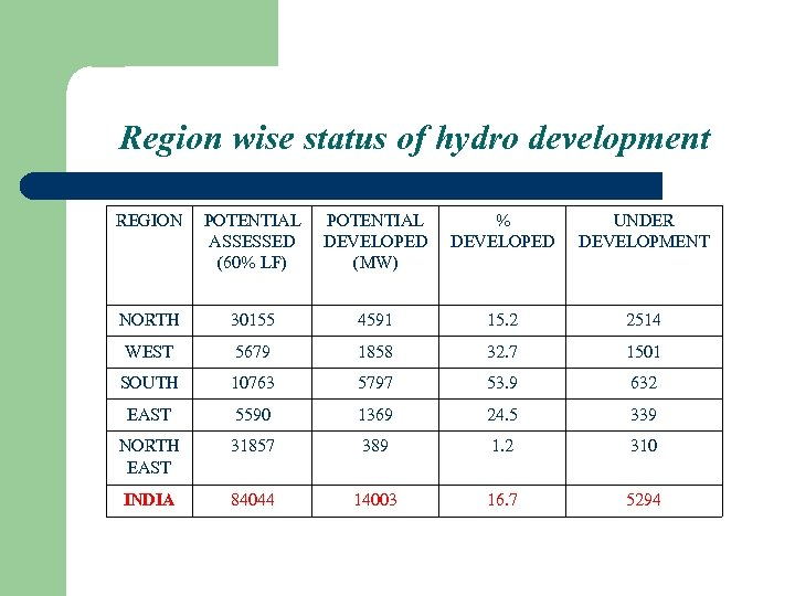 Region wise status of hydro development REGION POTENTIAL ASSESSED (60% LF) POTENTIAL DEVELOPED (MW)