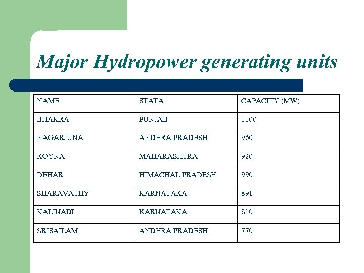 Major Hydropower generating units NAME STATA CAPACITY (MW) BHAKRA PUNJAB 1100 NAGARJUNA ANDHRA PRADESH