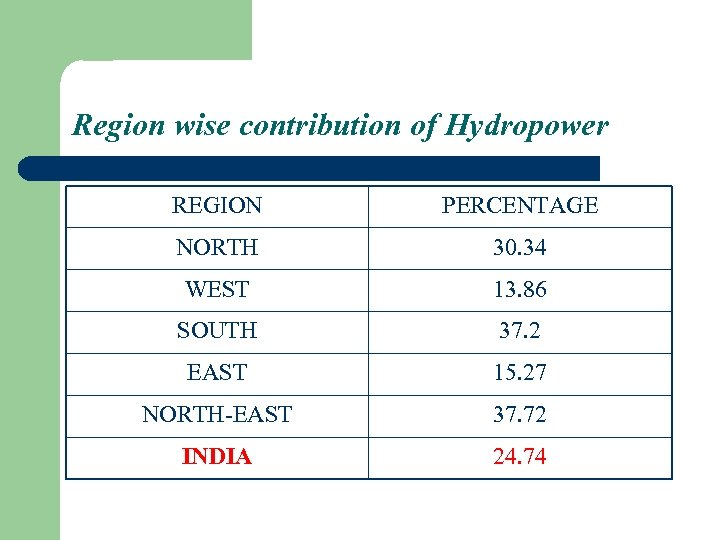Region wise contribution of Hydropower REGION PERCENTAGE NORTH 30. 34 WEST 13. 86 SOUTH