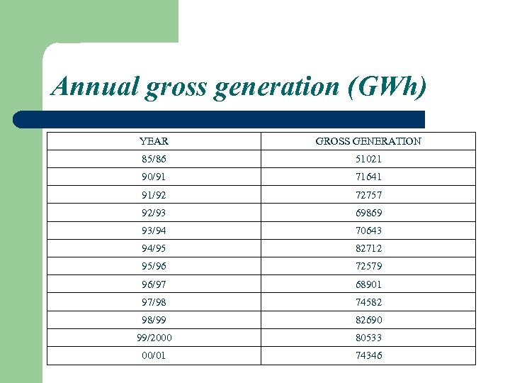 Annual gross generation (GWh) YEAR GROSS GENERATION 85/86 51021 90/91 71641 91/92 72757 92/93