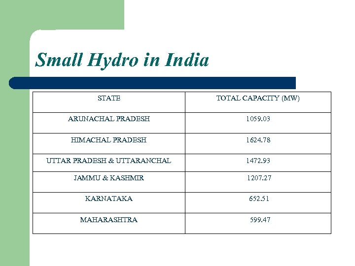 Small Hydro in India STATE TOTAL CAPACITY (MW) ARUNACHAL PRADESH 1059. 03 HIMACHAL PRADESH