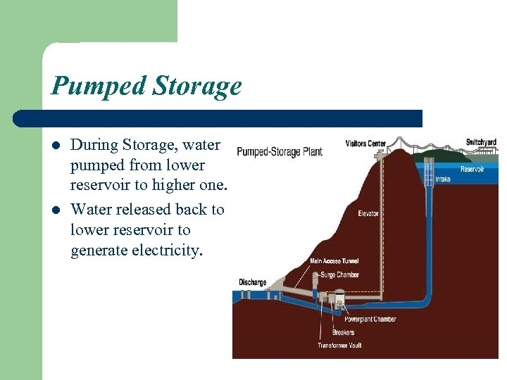 Pumped Storage l l During Storage, water pumped from lower reservoir to higher one.