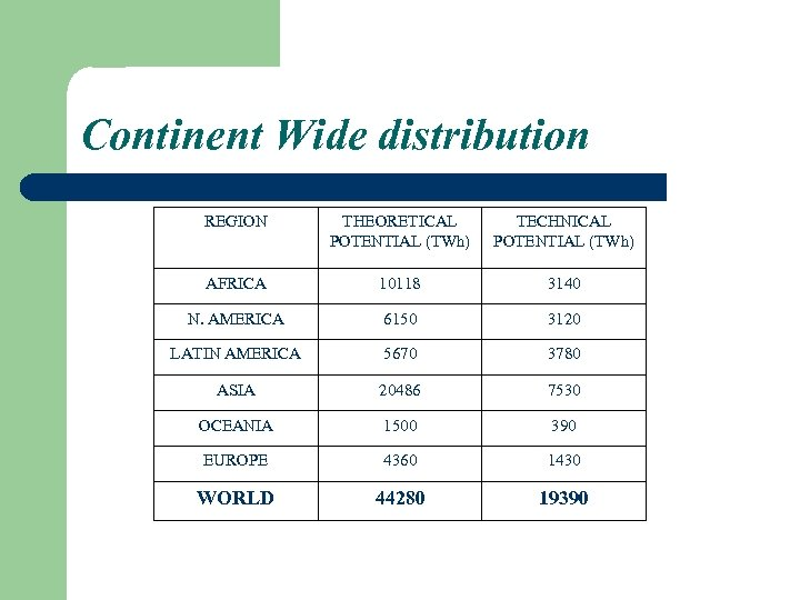 Continent Wide distribution REGION THEORETICAL POTENTIAL (TWh) TECHNICAL POTENTIAL (TWh) AFRICA 10118 3140 N.