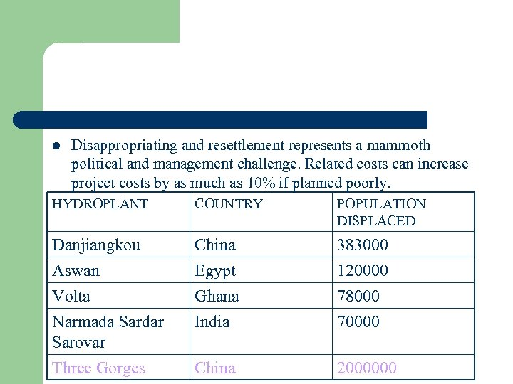 l Disappropriating and resettlement represents a mammoth political and management challenge. Related costs can
