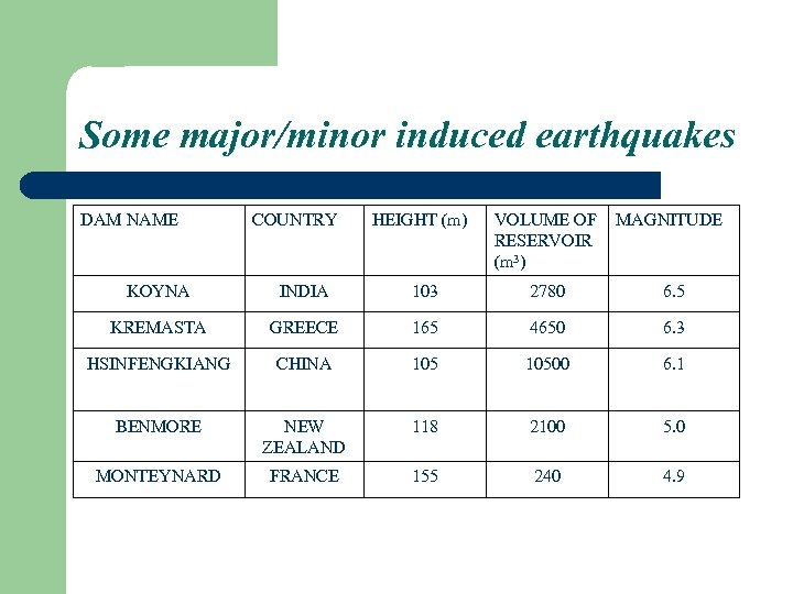 Some major/minor induced earthquakes DAM NAME COUNTRY HEIGHT (m) VOLUME OF MAGNITUDE RESERVOIR (m