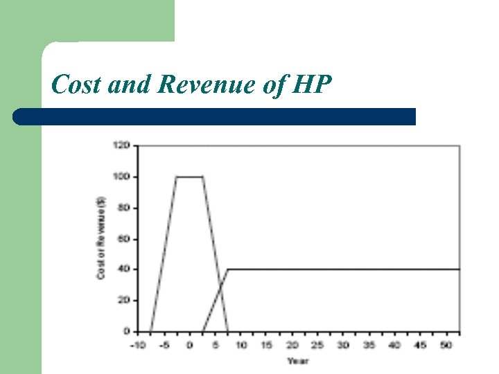 Cost and Revenue of HP