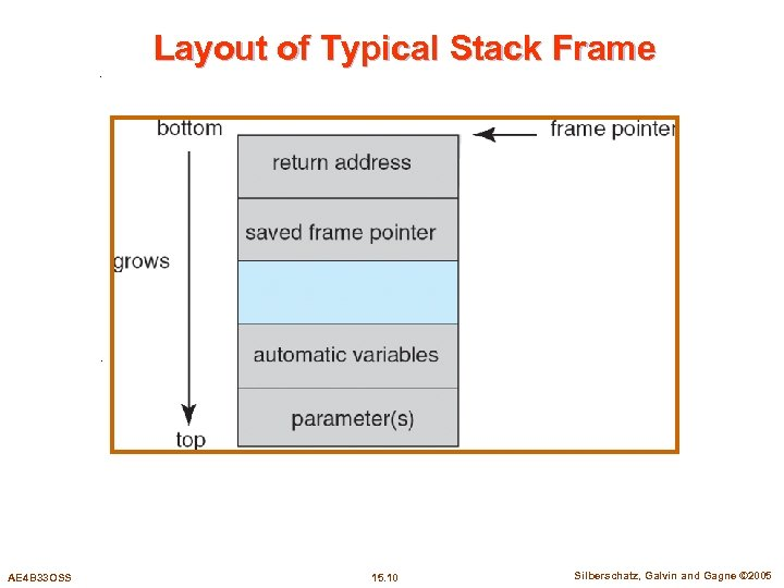 Layout of Typical Stack Frame AE 4 B 33 OSS 15. 10 Silberschatz, Galvin