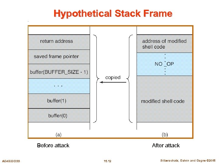 Hypothetical Stack Frame After attack Before attack AE 4 B 33 OSS 15. 12