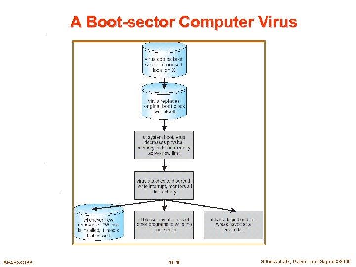 A Boot-sector Computer Virus AE 4 B 33 OSS 15. 15 Silberschatz, Galvin and