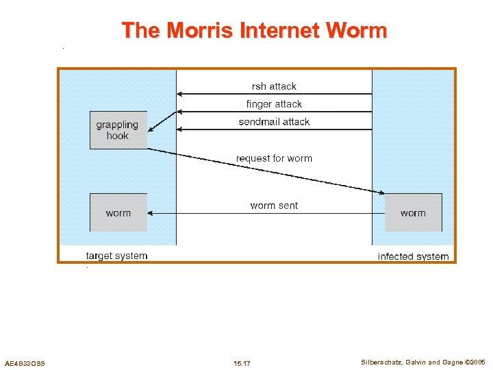 The Morris Internet Worm AE 4 B 33 OSS 15. 17 Silberschatz, Galvin and