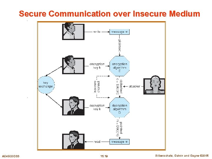 Secure Communication over Insecure Medium AE 4 B 33 OSS 15. 19 Silberschatz, Galvin