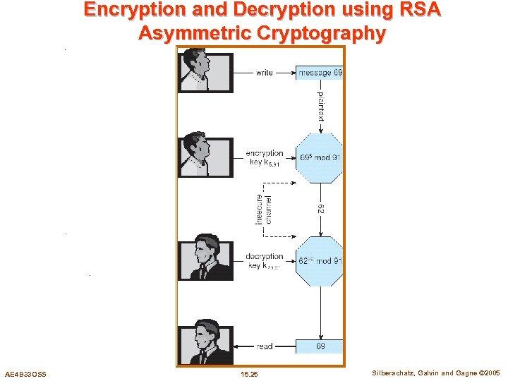Encryption and Decryption using RSA Asymmetric Cryptography AE 4 B 33 OSS 15. 25