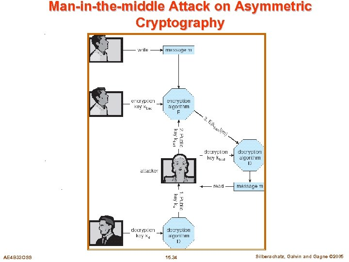 Man-in-the-middle Attack on Asymmetric Cryptography AE 4 B 33 OSS 15. 34 Silberschatz, Galvin