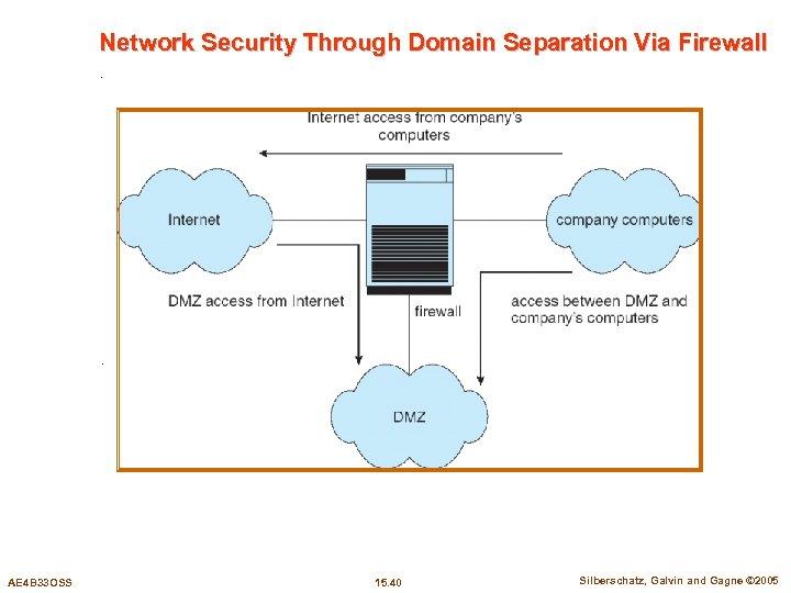 Network Security Through Domain Separation Via Firewall AE 4 B 33 OSS 15. 40