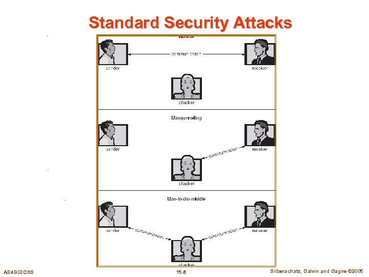 Standard Security Attacks AE 4 B 33 OSS 15. 6 Silberschatz, Galvin and Gagne