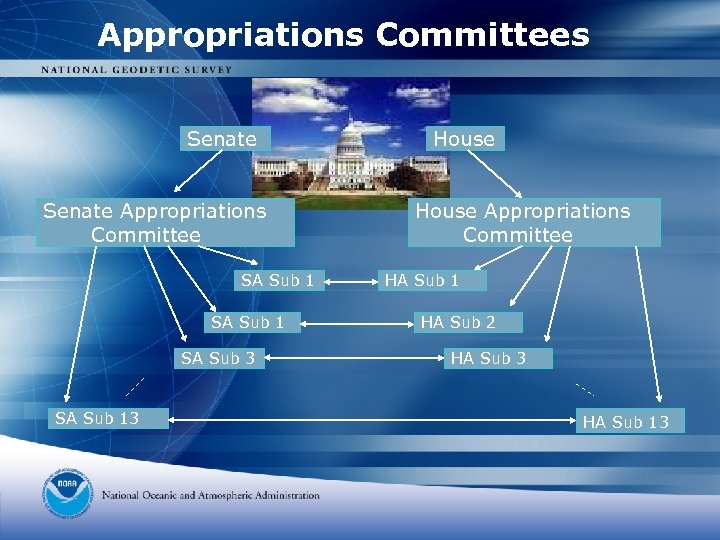 Appropriations Committees Senate Appropriations Committee SA Sub 1 SA Sub 3 SA Sub 13