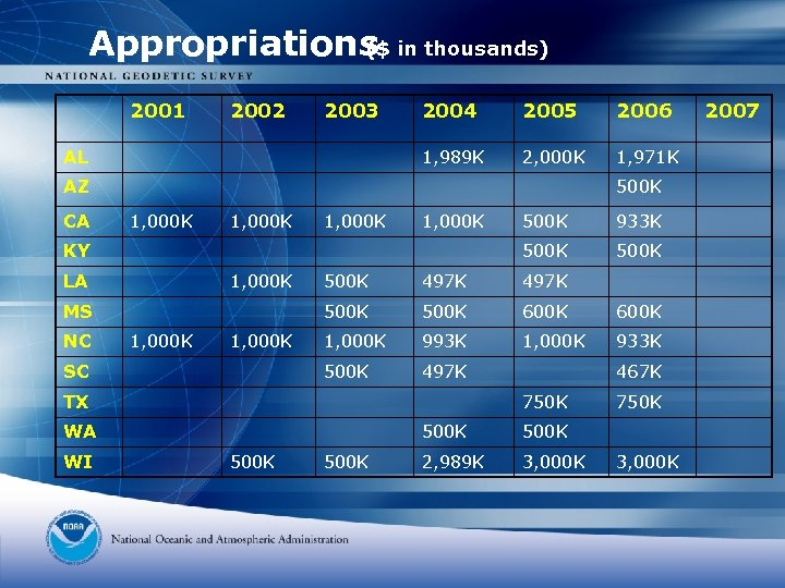 Appropriations in thousands) ($ 2001 2002 2003 2005 2006 1, 989 K AL 2004
