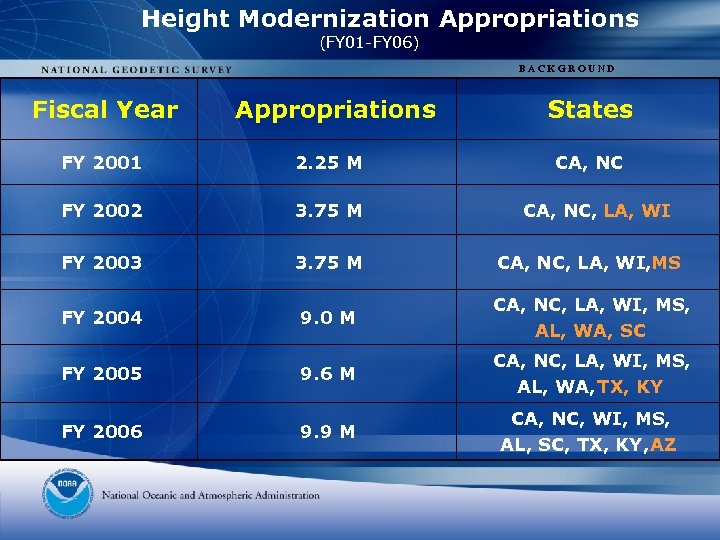 Height Modernization Appropriations (FY 01 -FY 06) BACKGROUND Fiscal Year Appropriations States FY 2001