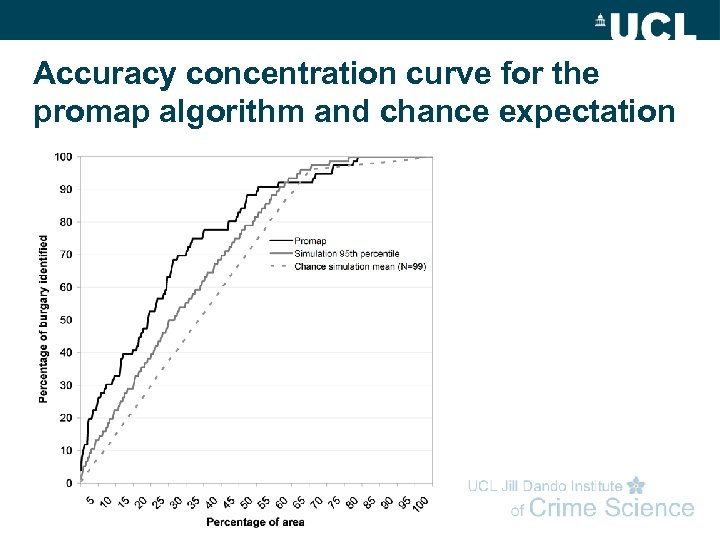Accuracy concentration curve for the promap algorithm and chance expectation