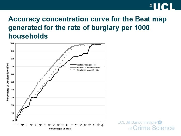 Accuracy concentration curve for the Beat map generated for the rate of burglary per