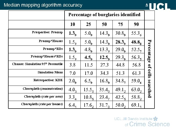 Median mapping algorithm accuracy Percentage of burglaries identified 25 50 75 90 Prospective: Promap