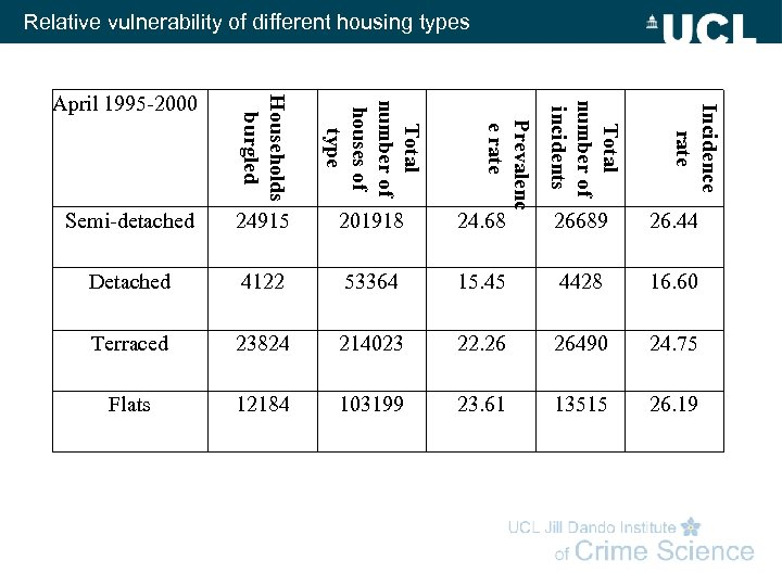 Relative vulnerability of different housing types 201918 24. 68 26689 26. 44 Detached 4122
