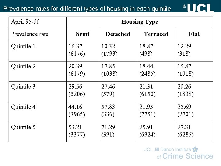 Prevalence rates for different types of housing in each quintile April 95 -00 Prevalence