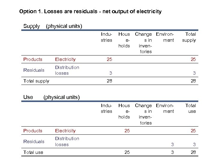 Option 1. Losses are residuals - net output of electricity Supply (physical units) Industries
