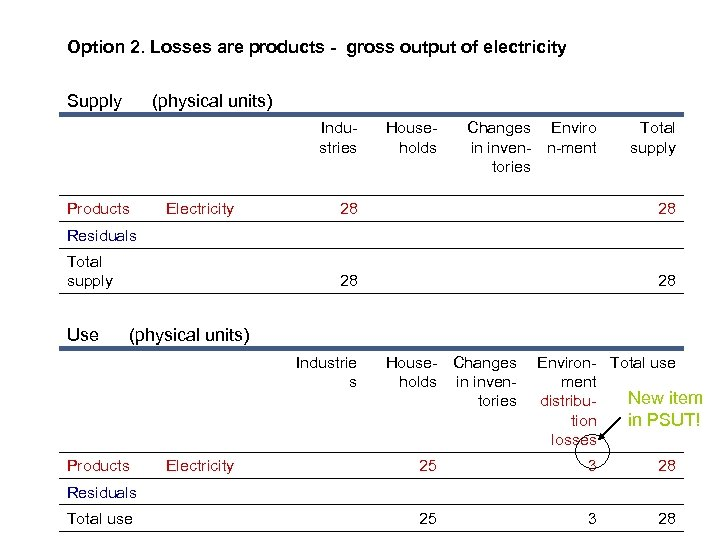 Option 2. Losses are products - gross output of electricity Supply (physical units) Industries