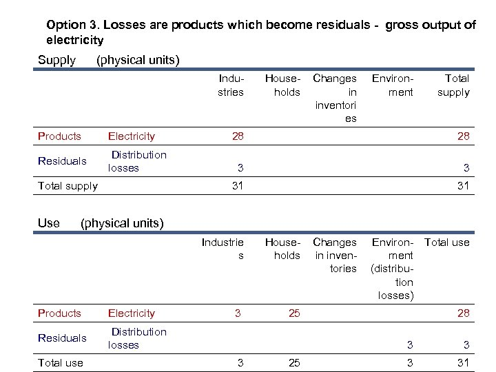 Option 3. Losses are products which become residuals - gross output of electricity Supply