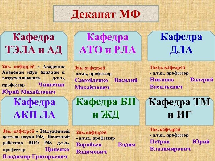 Деканат МФ Кафедра ТЭЛА и АД Зав. кафедрой - Академик Академии наук авиации и