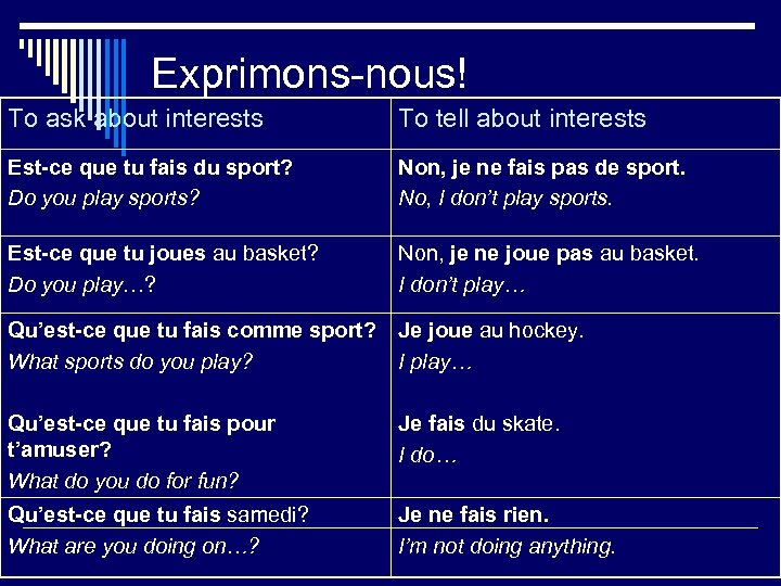 Exprimons-nous! To ask about interests To tell about interests Est-ce que tu fais du