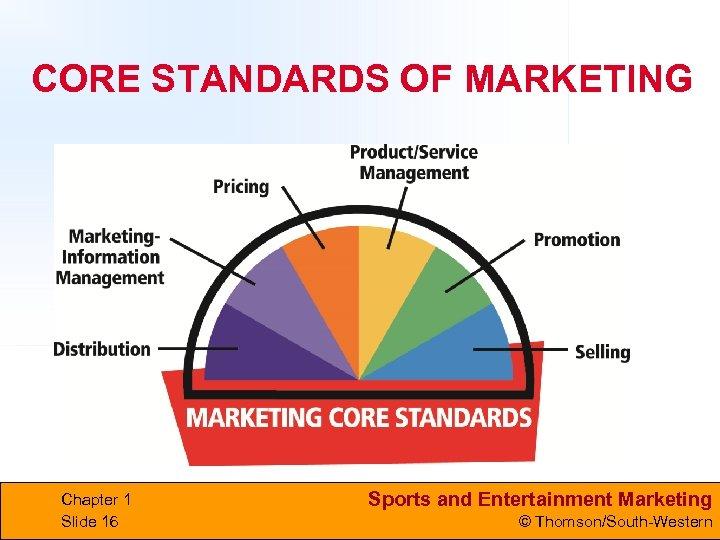 CORE STANDARDS OF MARKETING Chapter 1 Slide 16 Sports and Entertainment Marketing © Thomson/South-Western
