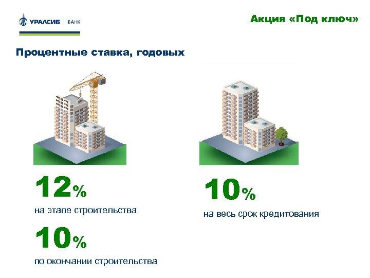 Акция «Под ключ» Процентные ставка, годовых 12% на этапе строительства 10% по окончании строительства