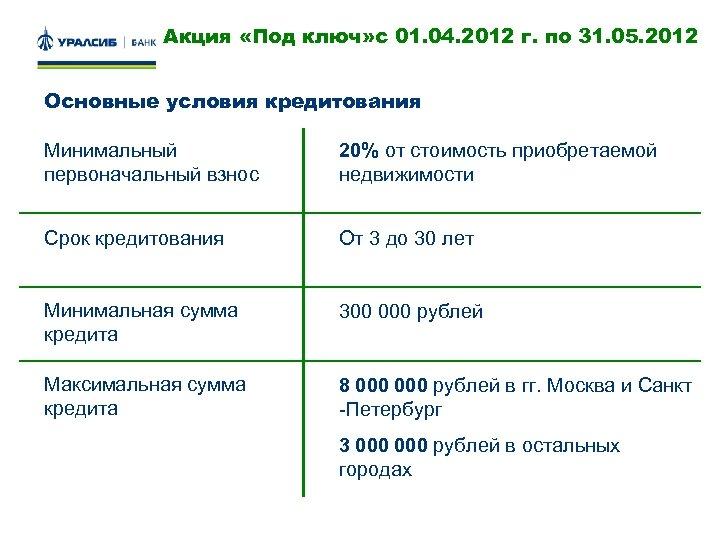 Акция «Под ключ» с 01. 04. 2012 г. по 31. 05. 2012 Основные условия