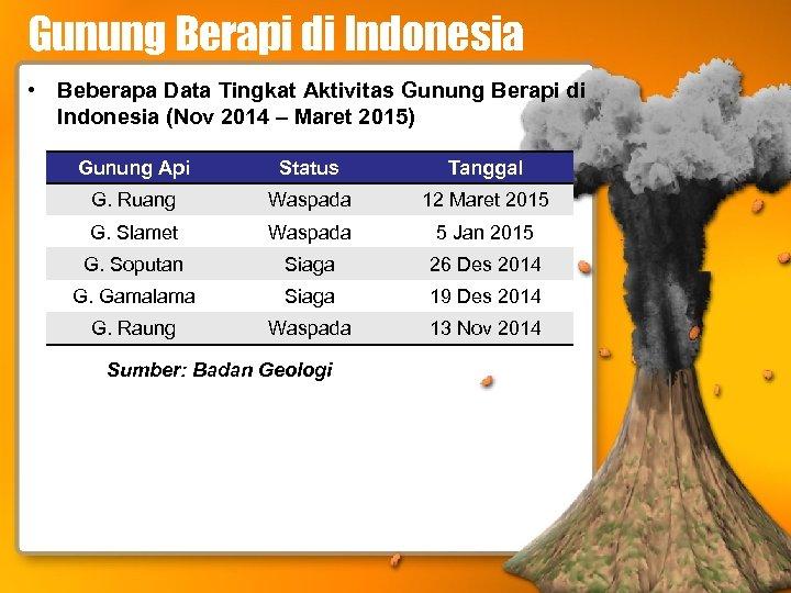 Gunung Berapi di Indonesia • Beberapa Data Tingkat Aktivitas Gunung Berapi di Indonesia (Nov