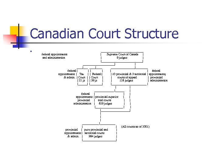 Canadian Court Structure n ______________   Supreme Court of Canada     9 judges