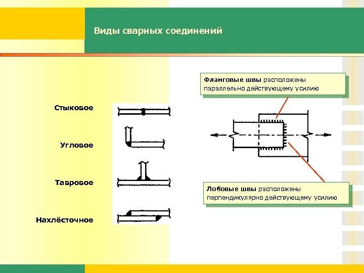Виды сварных соединений Фланговые швы расположены параллельно действующему усилию Стыковое Угловое Тавровое Нахлёсточное Лобовые