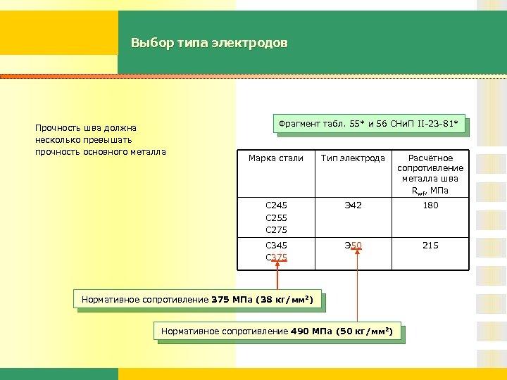 Выбор типа электродов Прочность шва должна несколько превышать прочность основного металла Фрагмент табл. 55*