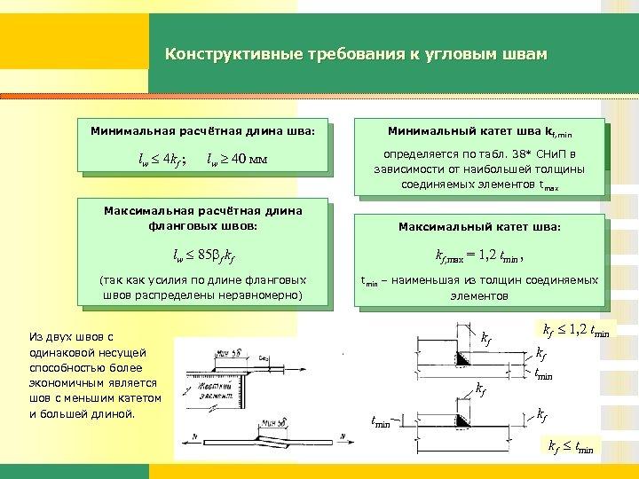 Конструктивные требования к угловым швам Минимальная расчётная длина шва: lw 4 kf ; lw