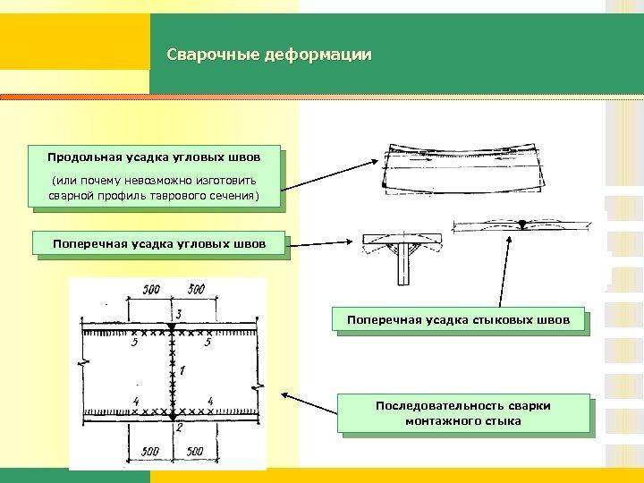 Сварочные деформации Продольная усадка угловых швов (или почему невозможно изготовить сварной профиль таврового сечения)