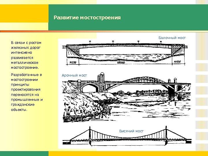 Развитие мостостроения Балочный мост В связи с ростом железных дорог интенсивно развивается металлическое мостостроение.