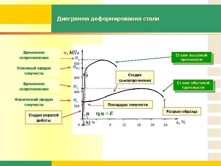 Диаграмма деформирования стали Временное сопротивление , МПа u Стали высокой прочности 800 Условный предел