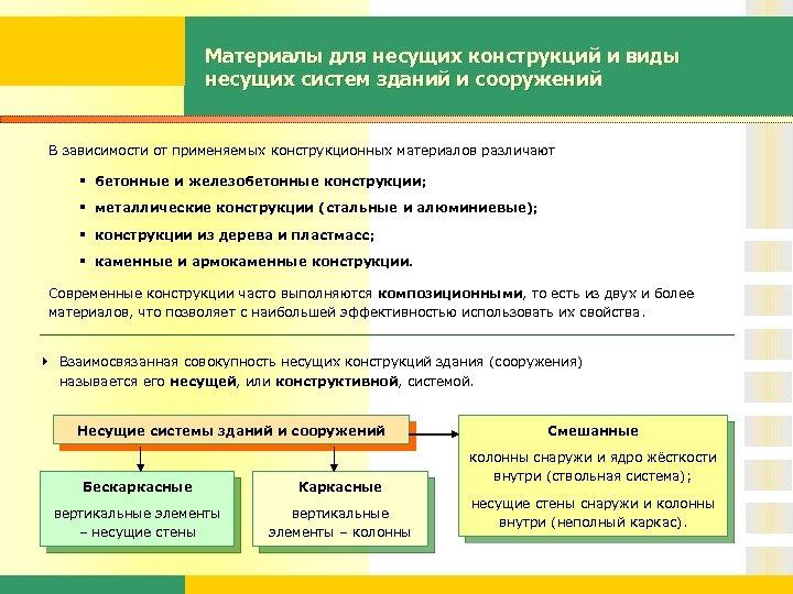 Материалы для несущих конструкций и виды несущих систем зданий и сооружений В зависимости от