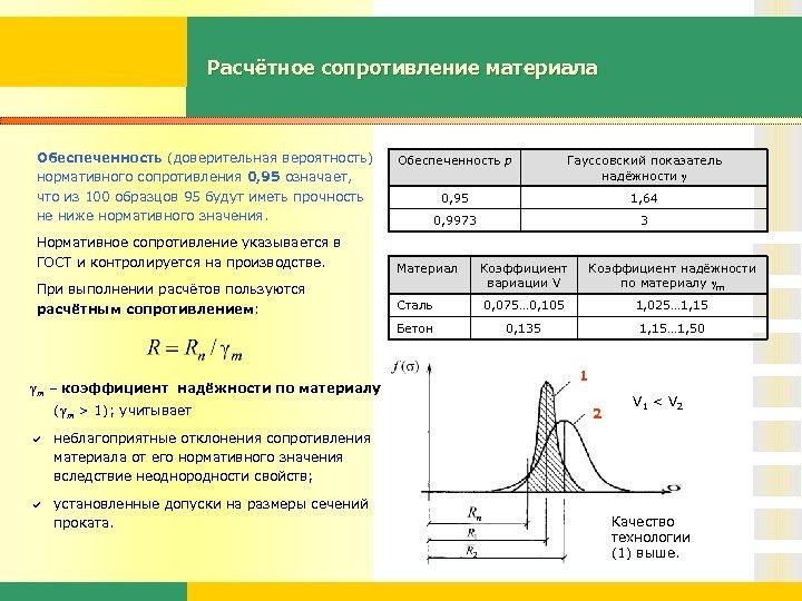 Расчётное сопротивление материала Обеспеченность (доверительная вероятность) нормативного сопротивления 0, 95 означает, что из 100