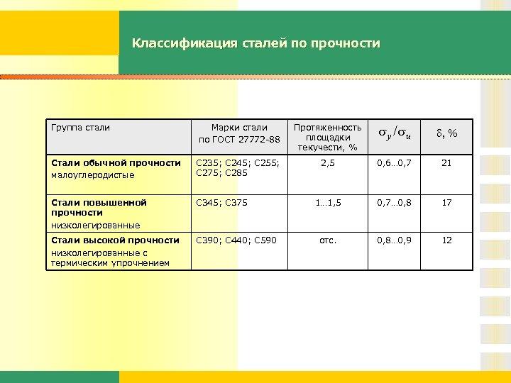 Классификация сталей по прочности Марки стали по ГОСТ 27772 -88 Протяженность площадки текучести, %