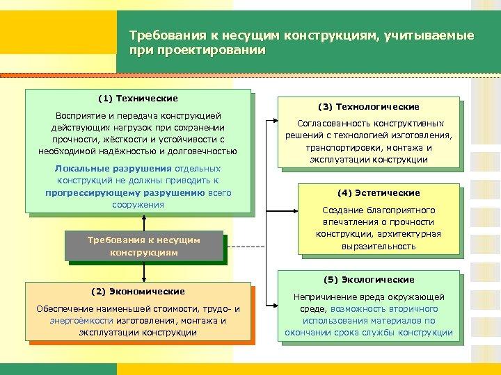 Требования к несущим конструкциям, учитываемые при проектировании (1) Технические Восприятие и передача конструкцией действующих
