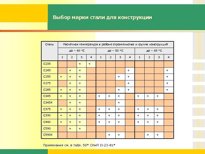 Выбор марки стали для конструкции Сталь Расчётная температура в районе строительства и группа конструкций